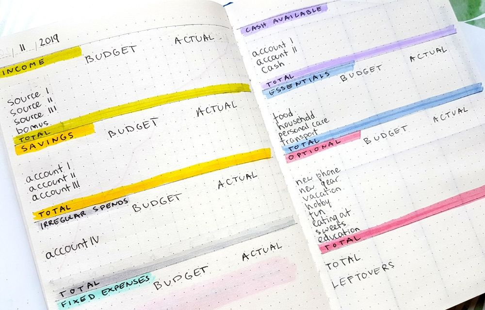budgeting bullet journal spread